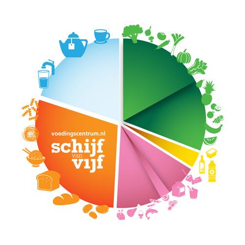 Schijf van Vijf - Nederlands Voedingscentrum